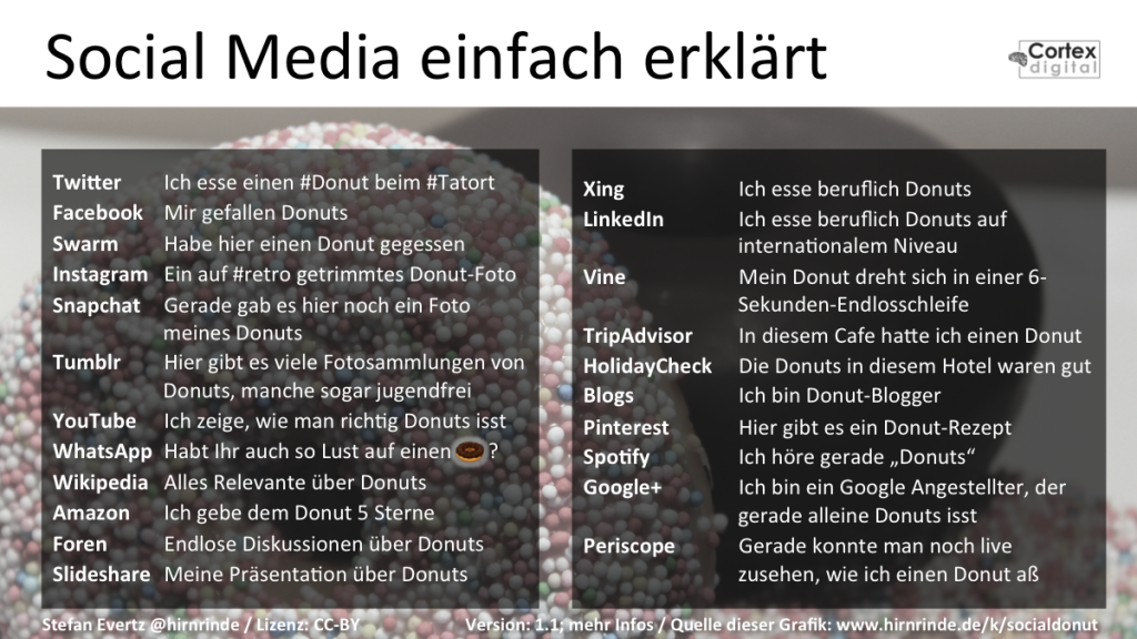 Social Media Donut deutsch (Version 1.1)
